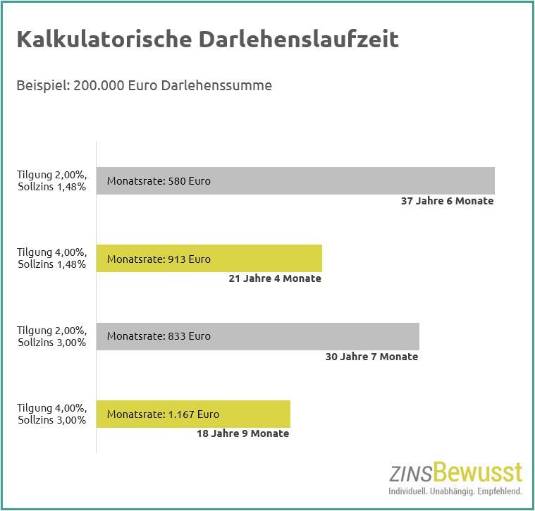 Welche Darlehenslaufzeiten gibt es? Hier finden Sie Beispiele für Darlehenslaufzeiten und die Abhängigkeit an die Tilgung.