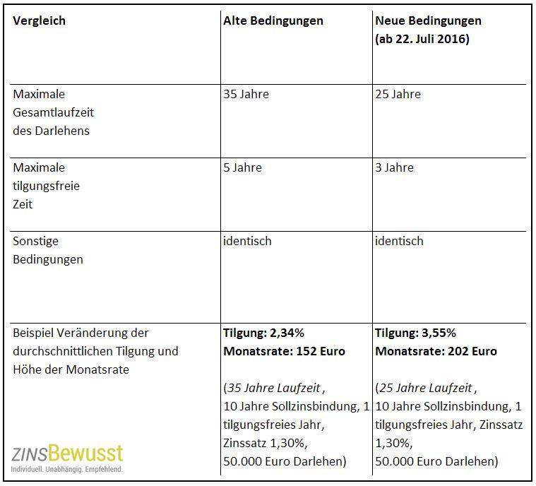 KfW Wohneigentumsprogramm: Wie verändert sich die Tilgung und die Monatsrate bei Verkürzung der Laufzeit?