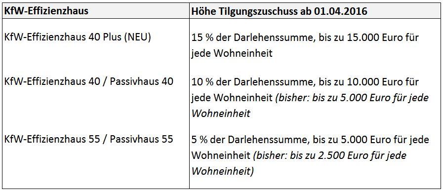 Tilgungszuschüsse der KfW ab April 2016