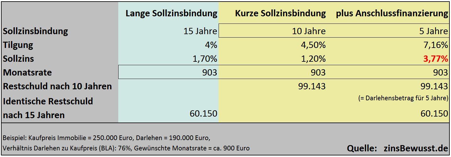 Welche Sollzinsbindung ist die richtige? Wir haben eine Beispielrechnung aufgestellt.